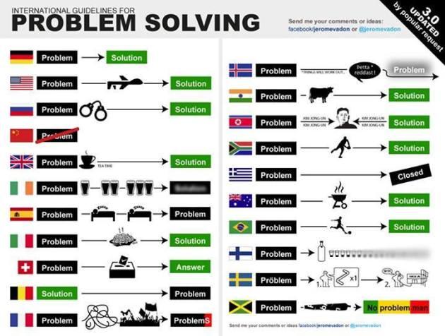 InternationalProblemSolving
